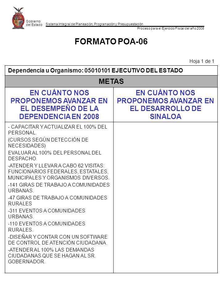 Sistema Integral de Planeación, Programación y Presupuestación Proceso para el Ejercicio Fiscal del año 2008 Gobierno del Estado FORMATO POA-06 Hoja 1 de 1 Dependencia u Organismo: 05010101 EJECUTIVO DEL ESTADO METAS EN CUÁNTO NOS PROPONEMOS AVANZAR EN EL DESEMPEÑO DE LA DEPENDENCIA EN 2008 EN CUÁNTO NOS PROPONEMOS AVANZAR EN EL DESARROLLO DE SINALOA - CAPACITAR Y ACTUALIZAR EL 100% DEL PERSONAL.