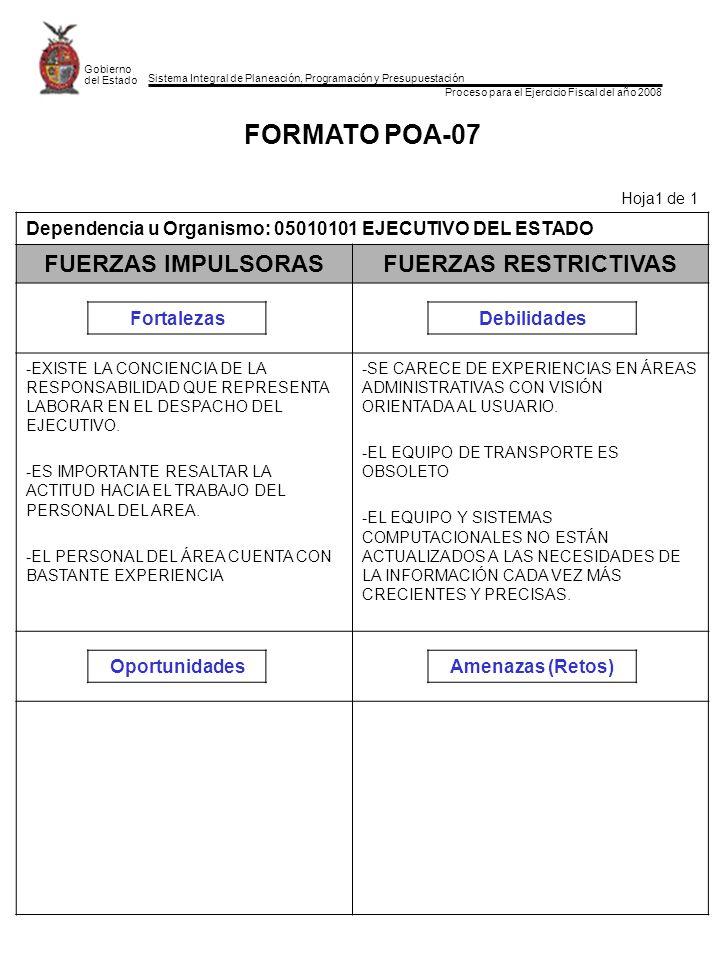 Sistema Integral de Planeación, Programación y Presupuestación Proceso para el Ejercicio Fiscal del año 2008 Gobierno del Estado FORMATO POA-07 Hoja1 de 1 Dependencia u Organismo: 05010101 EJECUTIVO DEL ESTADO FUERZAS IMPULSORASFUERZAS RESTRICTIVAS FortalezasDebilidades -EXISTE LA CONCIENCIA DE LA RESPONSABILIDAD QUE REPRESENTA LABORAR EN EL DESPACHO DEL EJECUTIVO.