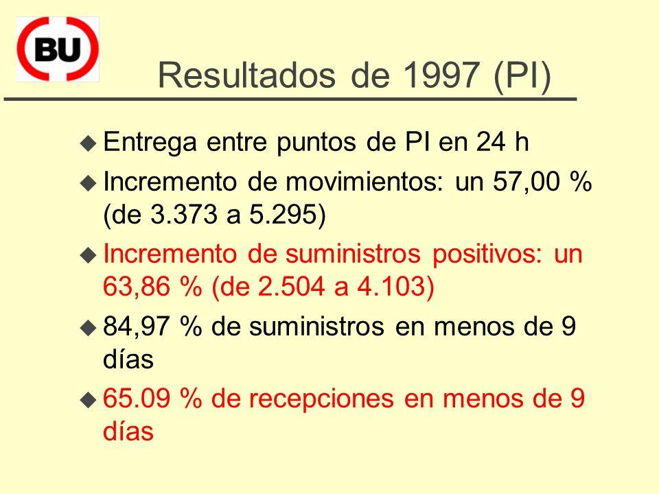 Plan de trabajo para 1997 (PI) u Mejora de los datos estadísticos u Aprobación de un reglamento y unificación de tarifas u Prioridad en el suministro u Contratación de un servicio de mensajería u Evaluación del programa (Enero 98)