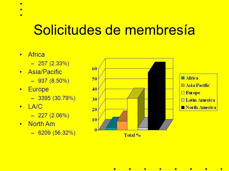 Solicitudes de membresía Africa –257 (2.33%) Asia/Pacific –937 (8.50%) Europe –3395 (30.79%) LA/C –227 (2.06%) North Am –6209 (56.32%)