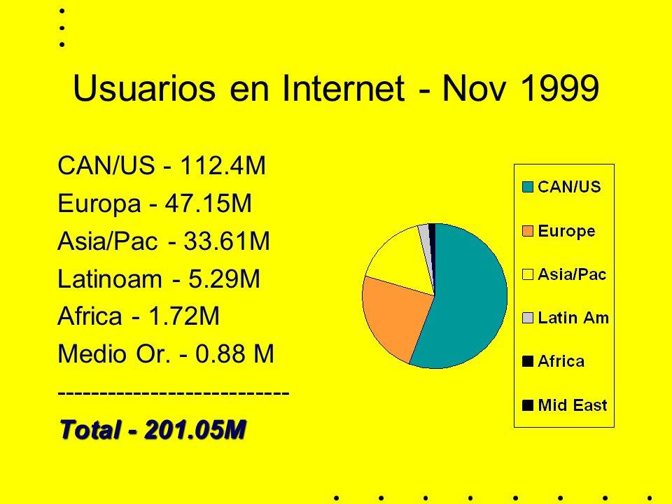 Usuarios en Internet - Nov 1999 CAN/US - 112.4M Europa - 47.15M Asia/Pac - 33.61M Latinoam - 5.29M Africa - 1.72M Medio Or.