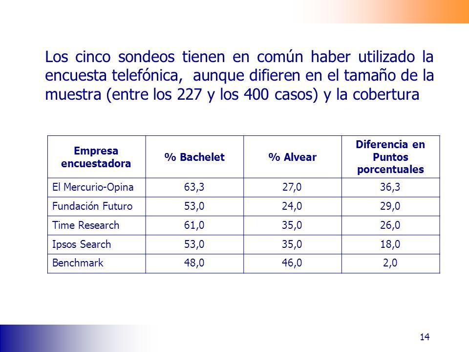 Los cinco sondeos tienen en común haber utilizado la encuesta telefónica, aunque difieren en el tamaño de la muestra (entre los 227 y los 400 casos) y la cobertura 14 Empresa encuestadora % Bachelet% Alvear Diferencia en Puntos porcentuales El Mercurio-Opina63,327,036,3 Fundación Futuro53,024,029,0 Time Research61,035,026,0 Ipsos Search53,035,018,0 Benchmark48,046,02,0