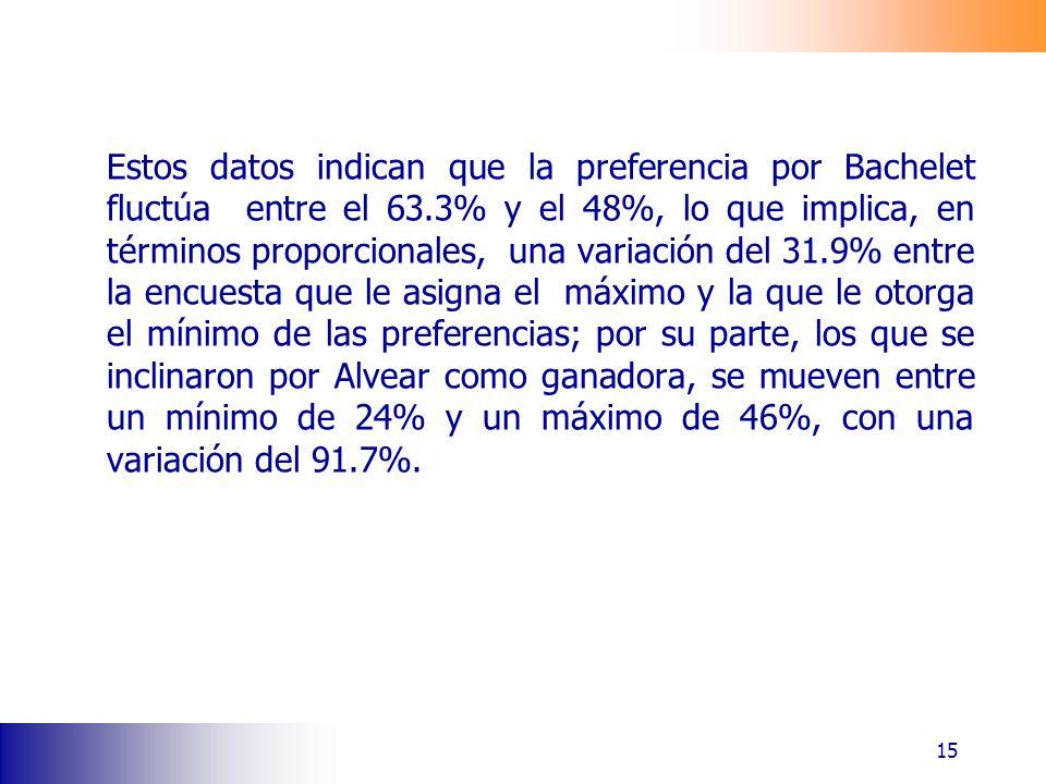 Estos datos indican que la preferencia por Bachelet fluctúa entre el 63.3% y el 48%, lo que implica, en términos proporcionales, una variación del 31.9% entre la encuesta que le asigna el máximo y la que le otorga el mínimo de las preferencias; por su parte, los que se inclinaron por Alvear como ganadora, se mueven entre un mínimo de 24% y un máximo de 46%, con una variación del 91.7%.