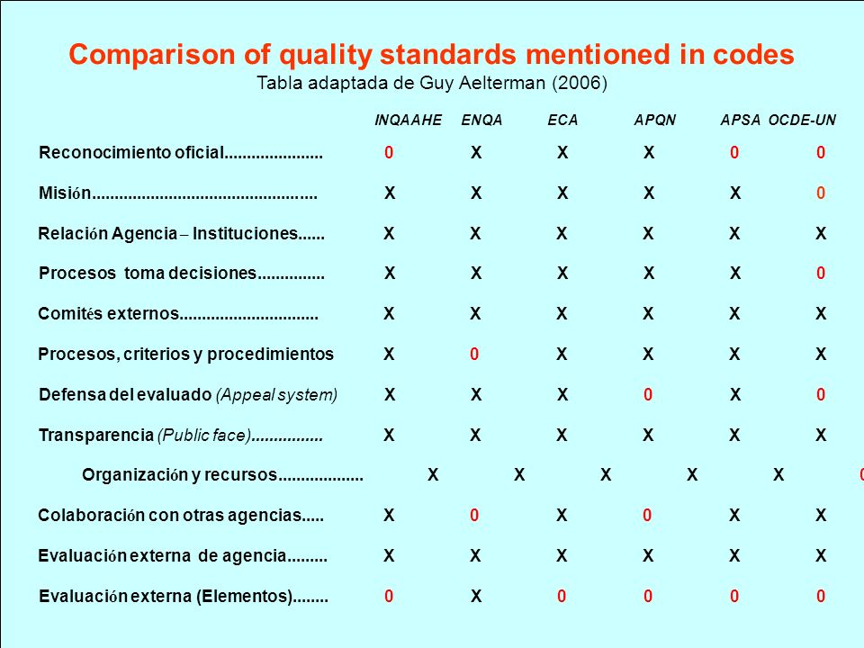Comparison of quality standards mentioned in codes Tabla adaptada de Guy Aelterman (2006) INQAAHE ENQA ECA APQN APSA OCDE-UN Reconocimiento oficial...