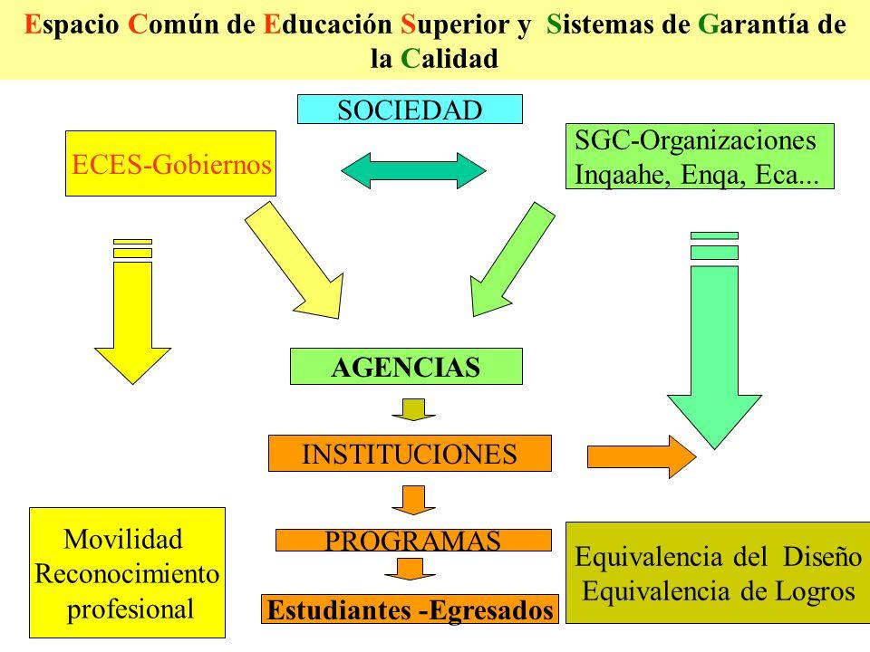 ECES & SGC Un sistema universitario asegura su calidad si en sus DIFERENTES NIVELES de intervención está en activo el correspondiente SGC.
