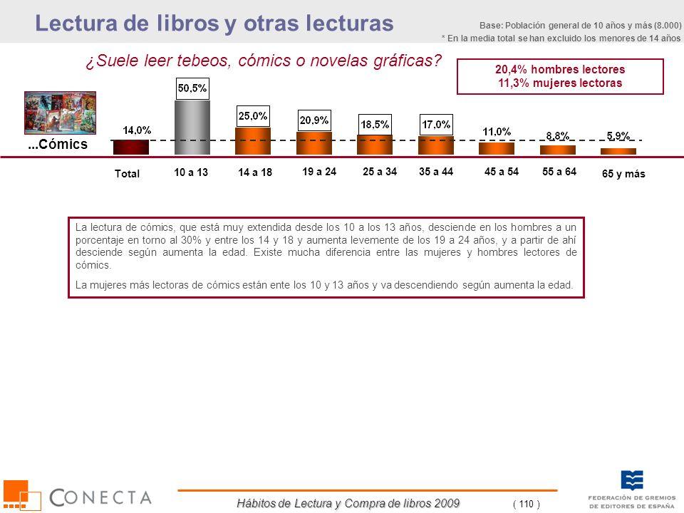 Hábitos de Lectura y Compra de libros 2009 ( 110 ) ¿Suele leer tebeos, cómics o novelas gráficas? 20,4% hombres lectores 11,3% mujeres lectoras Total
