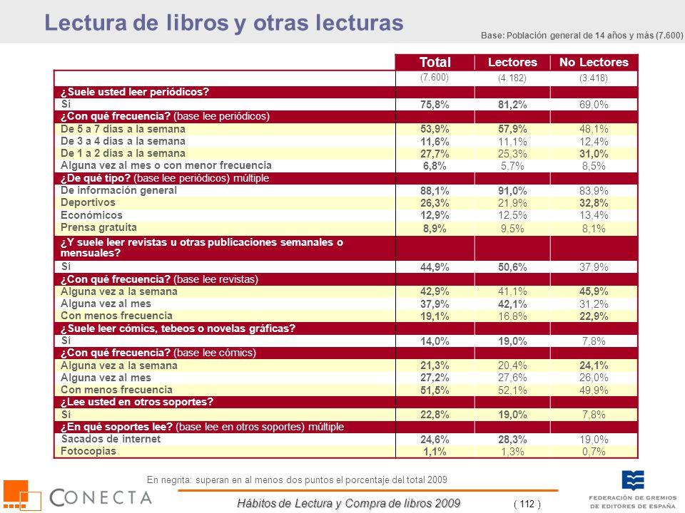 Hábitos de Lectura y Compra de libros 2009 ( 112 ) Total LectoresNo Lectores (7.600)(4.182)(3.418) ¿Suele usted leer periódicos? Sí 75,8%81,2%69,0% ¿C