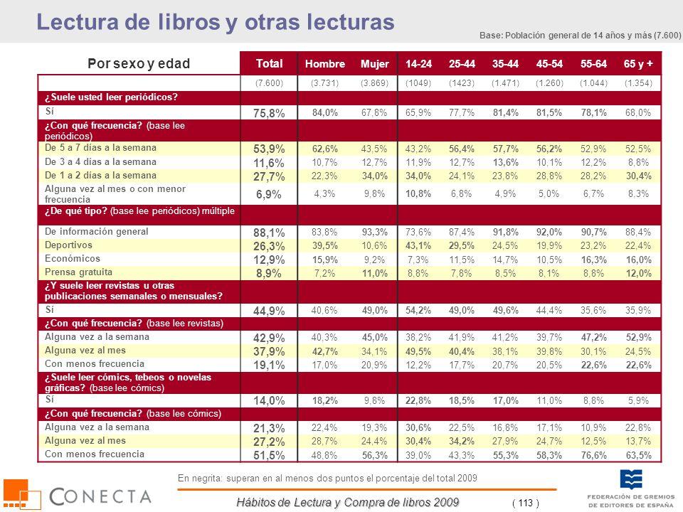 Hábitos de Lectura y Compra de libros 2009 ( 113 ) Por sexo y edad Total HombreMujer14-2425-4435-4445-5455-6465 y + (7.600)(3.731)(3.869)(1049)(1423)(