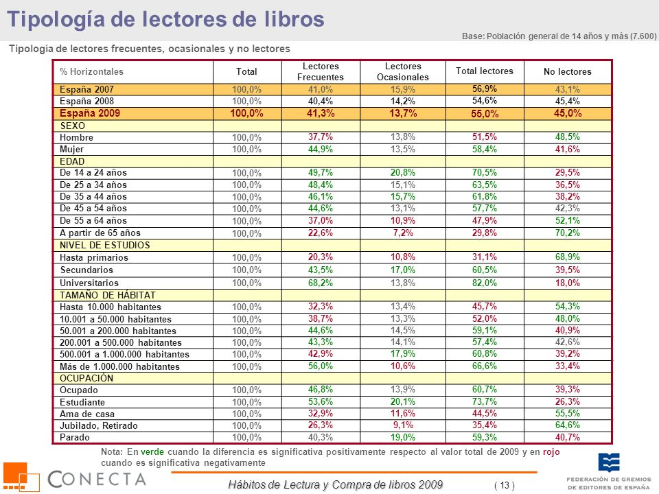 Hábitos de Lectura y Compra de libros 2009 ( 13 ) Tipología de lectores de libros % HorizontalesTotal Lectores Frecuentes Lectores Ocasionales Total l