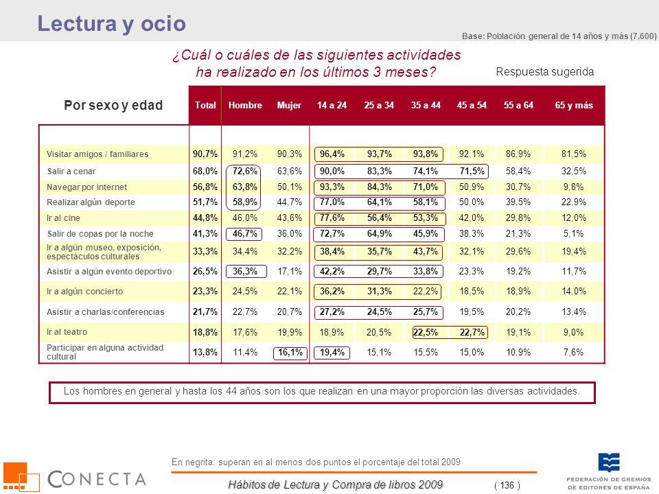 Hábitos de Lectura y Compra de libros 2009 ( 136 ) ¿Cuál o cuáles de las siguientes actividades ha realizado en los últimos 3 meses? Respuesta sugerid