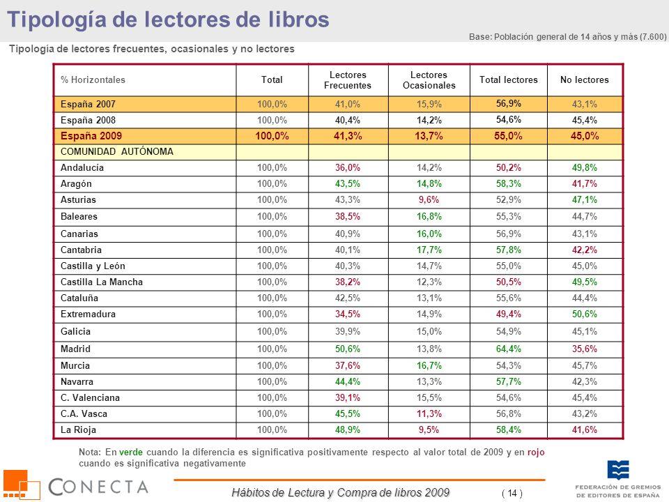 Hábitos de Lectura y Compra de libros 2009 ( 14 ) % HorizontalesTotal Lectores Frecuentes Lectores Ocasionales Total lectoresNo lectores España 200710
