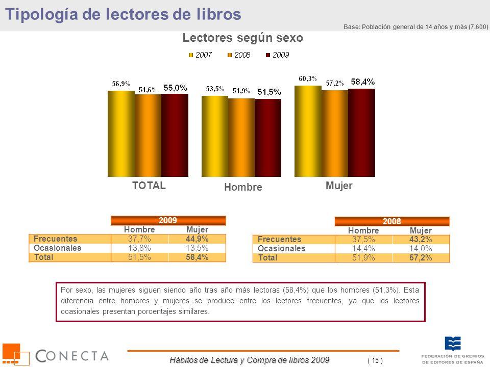 Hábitos de Lectura y Compra de libros 2009 ( 15 ) Hombre Lectores según sexo 2009 HombreMujer Frecuentes37,7%44,9% Ocasionales13,8%13,5% Total51,5%58,