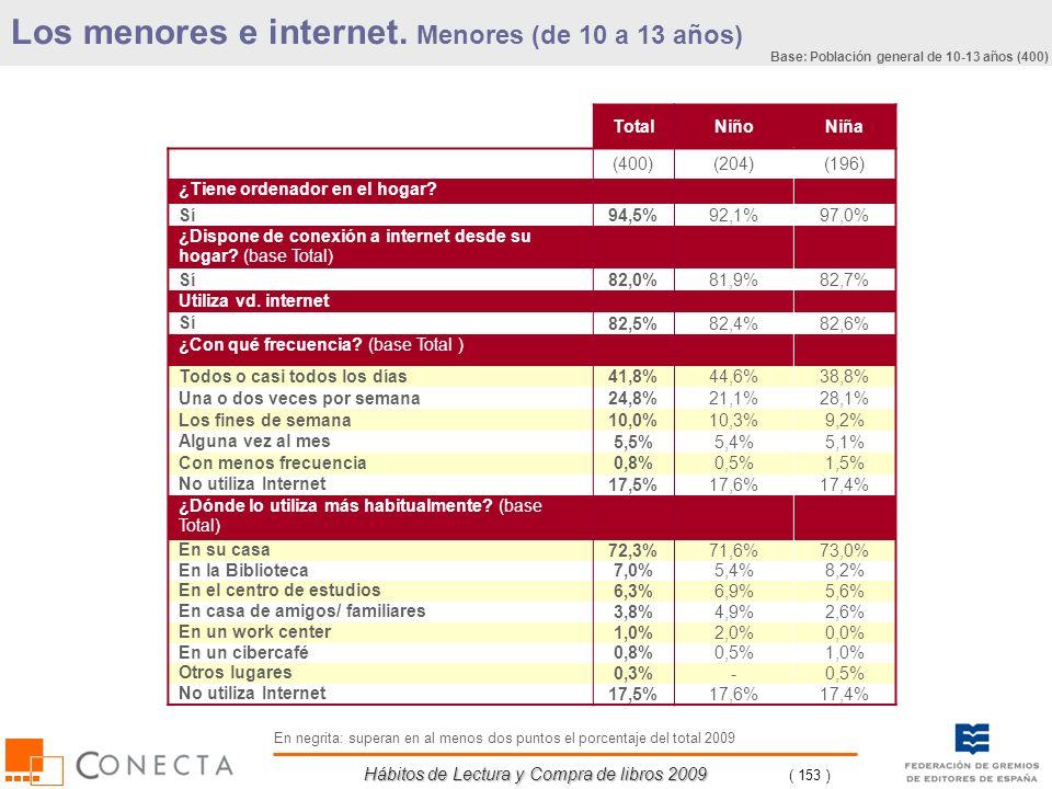 Hábitos de Lectura y Compra de libros 2009 ( 153 ) Los menores e internet. Menores (de 10 a 13 años) TotalNiñoNiña (400)(204)(196) ¿Tiene ordenador en