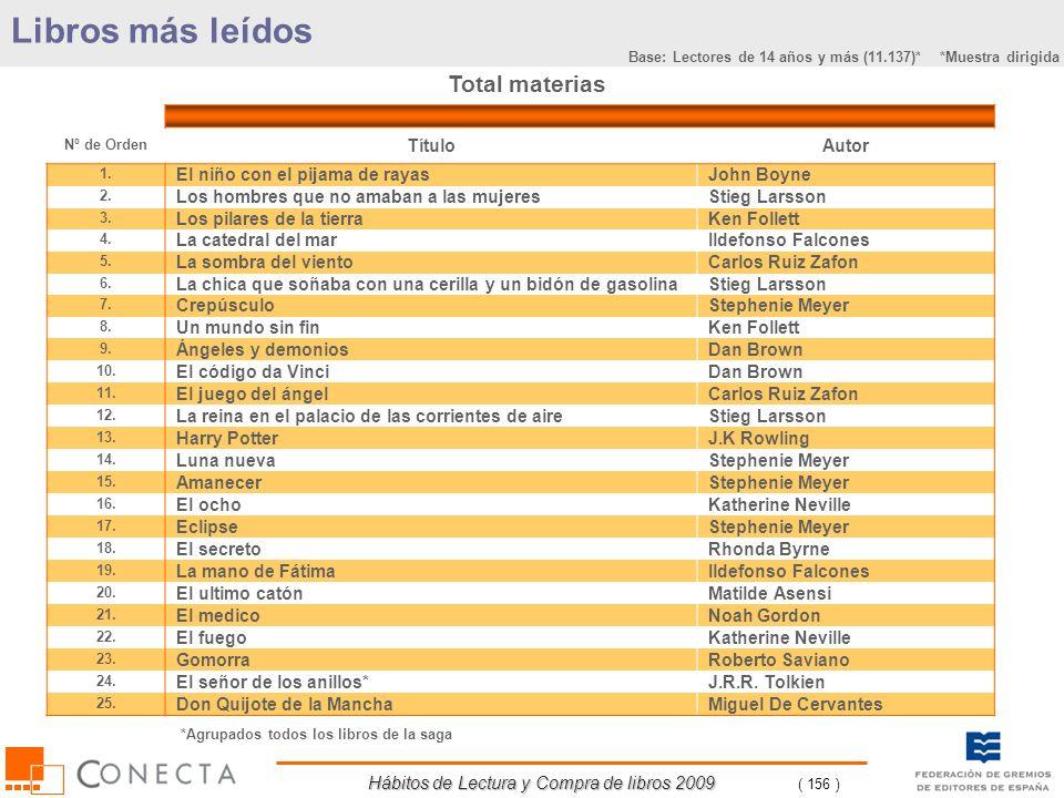 Hábitos de Lectura y Compra de libros 2009 ( 156 ) Libros más leídos Total materias Nº de Orden TítuloAutor 1. El niño con el pijama de rayasJohn Boyn