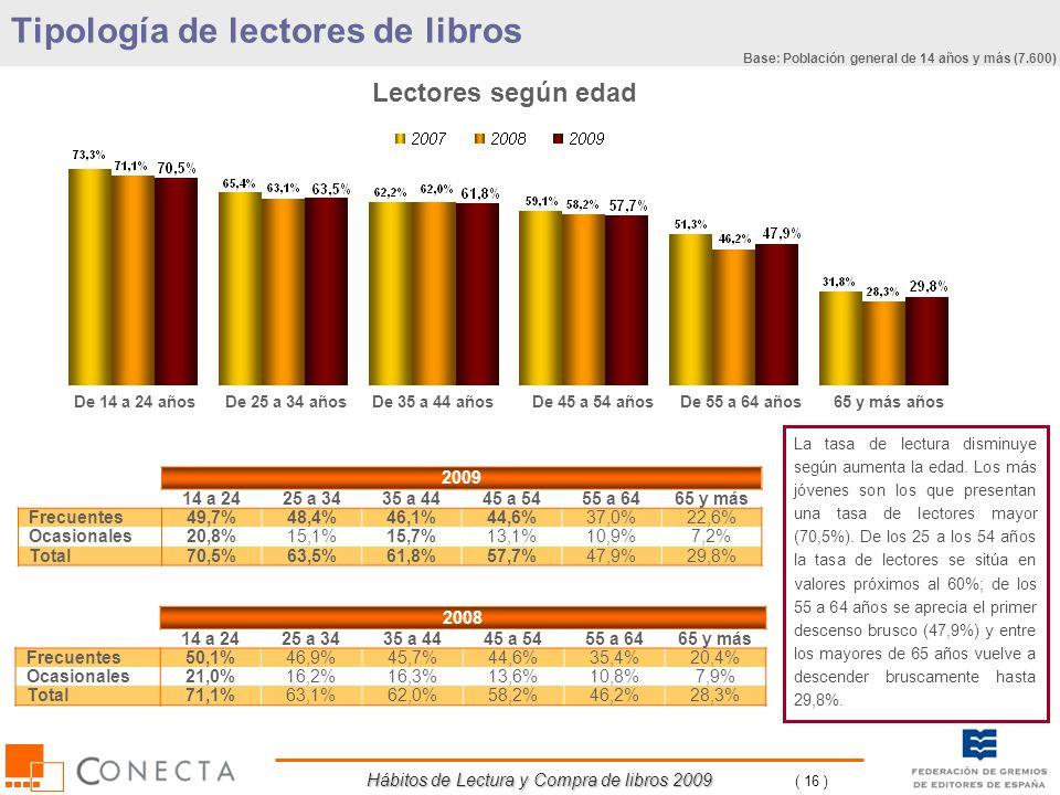 Hábitos de Lectura y Compra de libros 2009 ( 16 ) 2008 14 a 2425 a 3435 a 4445 a 5455 a 6465 y más Frecuentes50,1%46,9%45,7%44,6%35,4%20,4% Ocasionale