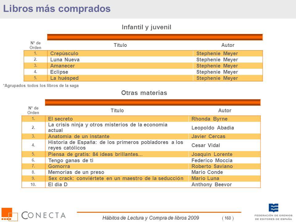 Hábitos de Lectura y Compra de libros 2009 ( 160 ) Libros más comprados Infantil y juvenil Nº de Orden TítuloAutor 1. CrepúsculoStephenie Meyer 2. Lun