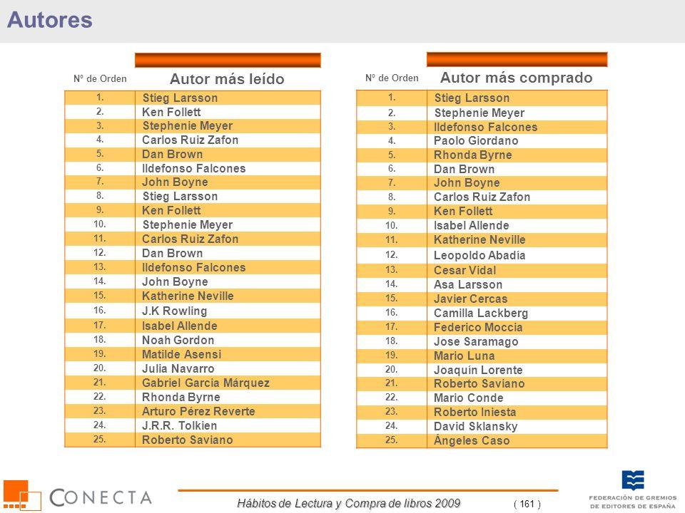 Hábitos de Lectura y Compra de libros 2009 ( 161 ) Autores Nº de Orden Autor más comprado 1. Stieg Larsson 2. Stephenie Meyer 3. Ildefonso Falcones 4.