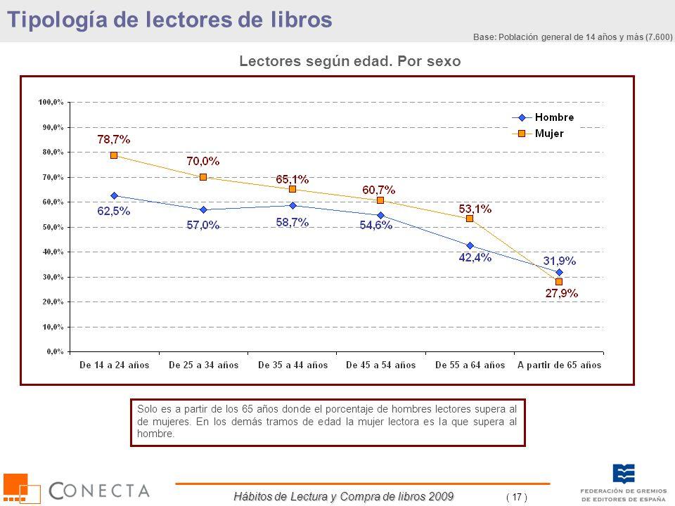 Hábitos de Lectura y Compra de libros 2009 ( 17 ) Lectores según edad. Por sexo Solo es a partir de los 65 años donde el porcentaje de hombres lectore