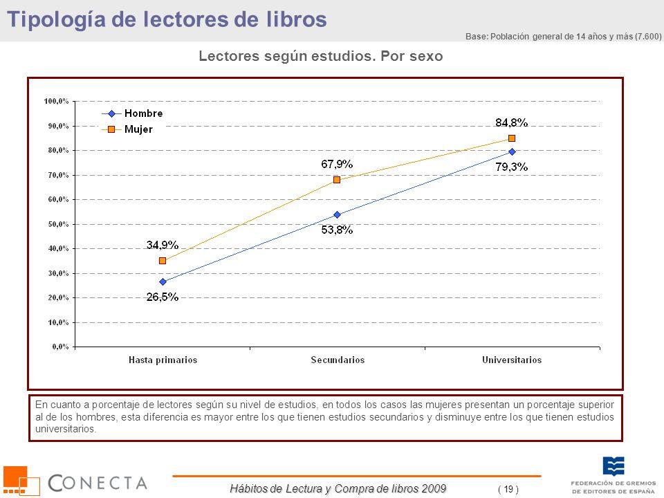 Hábitos de Lectura y Compra de libros 2009 ( 19 ) Lectores según estudios. Por sexo En cuanto a porcentaje de lectores según su nivel de estudios, en