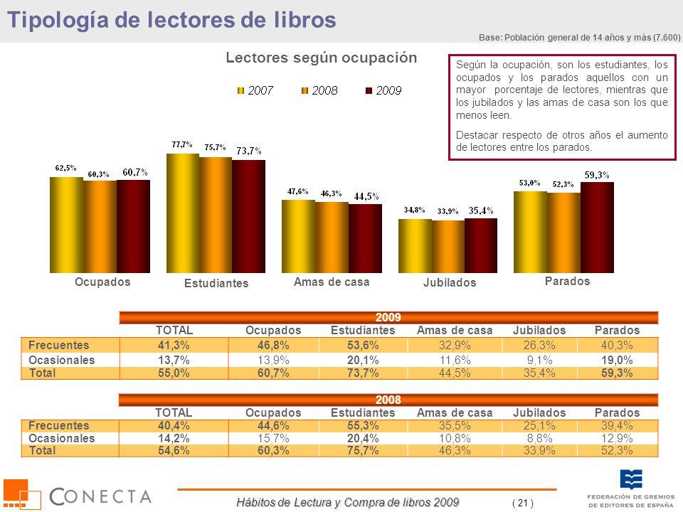 Hábitos de Lectura y Compra de libros 2009 ( 21 ) 2008 TOTALOcupadosEstudiantesAmas de casaJubiladosParados Frecuentes40,4%44,6%55,3%35,5%25,1%39,4% O