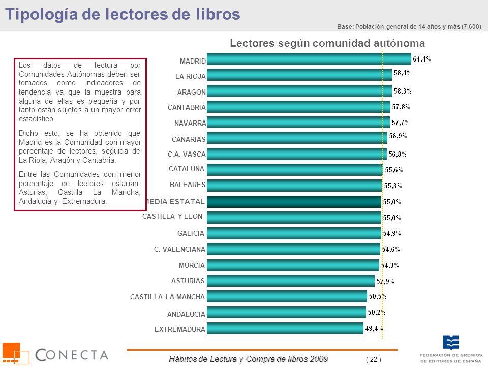 Hábitos de Lectura y Compra de libros 2009 ( 22 ) Lectores según comunidad autónoma MADRID ASTURIAS ARAGON CATALUÑA BALEARES CANARIAS MEDIA ESTATAL CA
