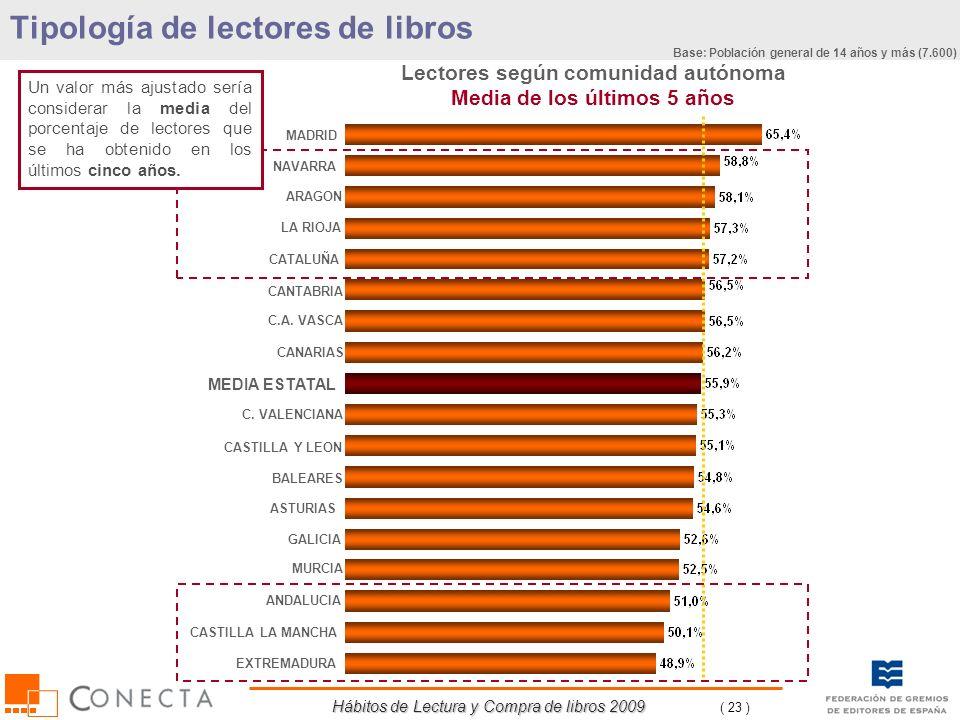 Hábitos de Lectura y Compra de libros 2009 ( 23 ) Lectores según comunidad autónoma Media de los últimos 5 años Tipología de lectores de libros MADRID