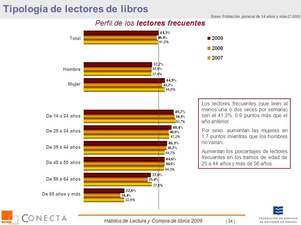 Hábitos de Lectura y Compra de libros 2009 ( 24 ) Perfil de los lectores frecuentes Tipología de lectores de libros Total Hombre Mujer De 14 a 24 años