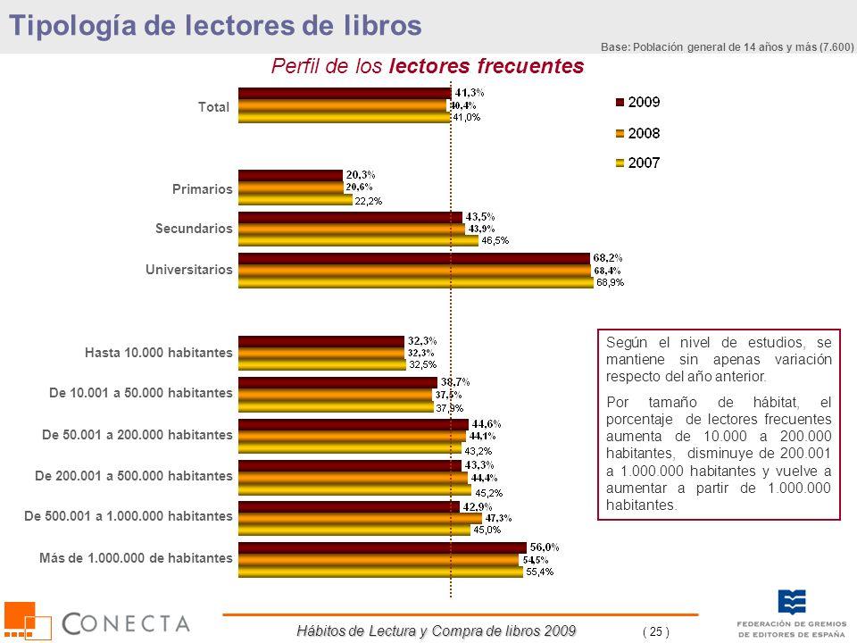Hábitos de Lectura y Compra de libros 2009 ( 25 ) Total Primarios Secundarios Universitarios Hasta 10.000 habitantes De 10.001 a 50.000 habitantes De