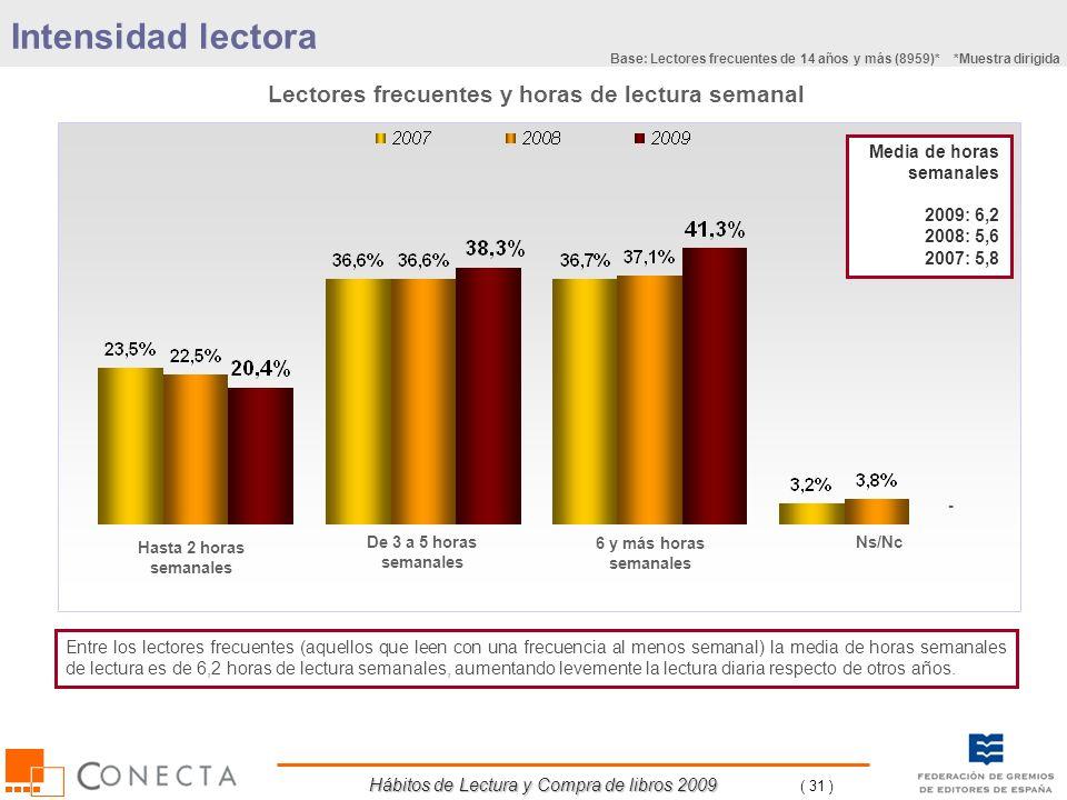 Hábitos de Lectura y Compra de libros 2009 ( 31 ) Lectores frecuentes y horas de lectura semanal Media de horas semanales 2009: 6,2 2008: 5,6 2007: 5,