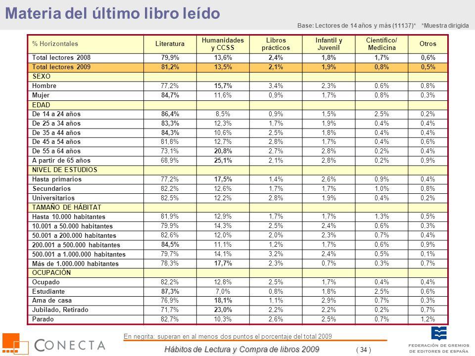 Hábitos de Lectura y Compra de libros 2009 ( 34 ) % HorizontalesLiteratura Humanidades y CCSS Libros prácticos Infantil y Juvenil Científico/ Medicina