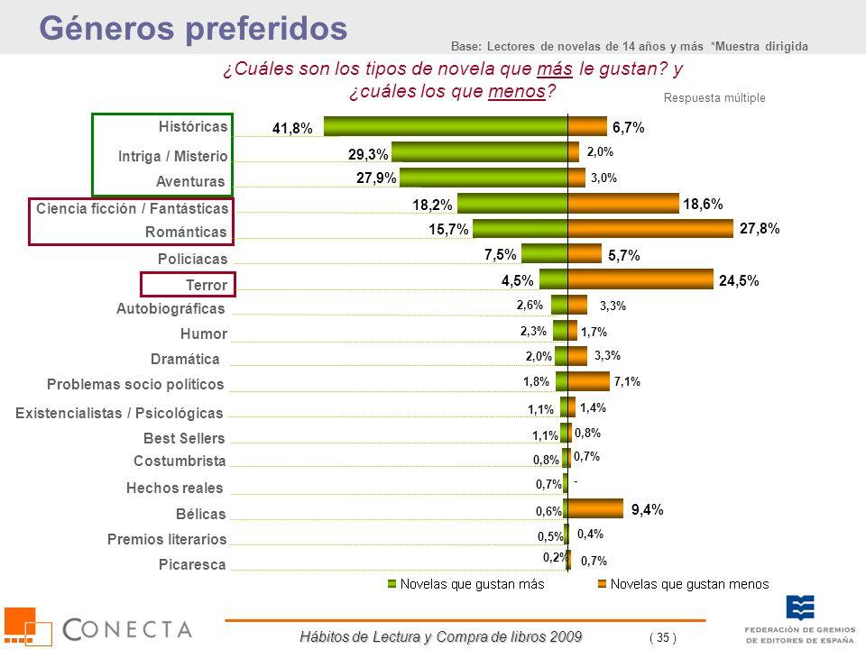 Hábitos de Lectura y Compra de libros 2009 ( 35 ) ¿Cuáles son los tipos de novela que más le gustan? y ¿cuáles los que menos? Géneros preferidos 41,8%