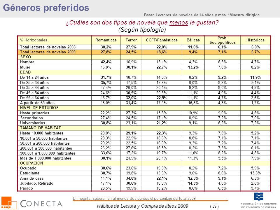 Hábitos de Lectura y Compra de libros 2009 ( 39 ) ¿Cuáles son dos tipos de novela que menos le gustan? (Según tipología) % HorizontalesRománticasTerro