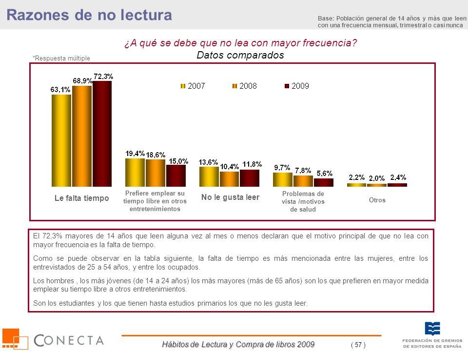 Hábitos de Lectura y Compra de libros 2009 ( 57 ) ¿A qué se debe que no lea con mayor frecuencia? Datos comparados Razones de no lectura El 72,3% mayo