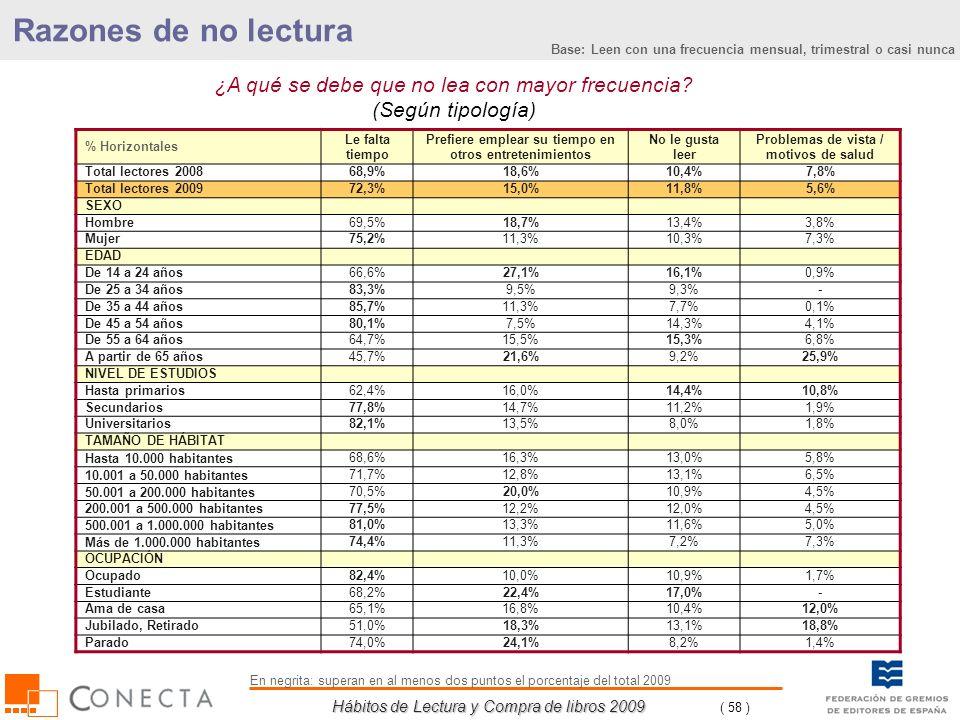 Hábitos de Lectura y Compra de libros 2009 ( 58 ) ¿A qué se debe que no lea con mayor frecuencia? (Según tipología) % Horizontales Le falta tiempo Pre