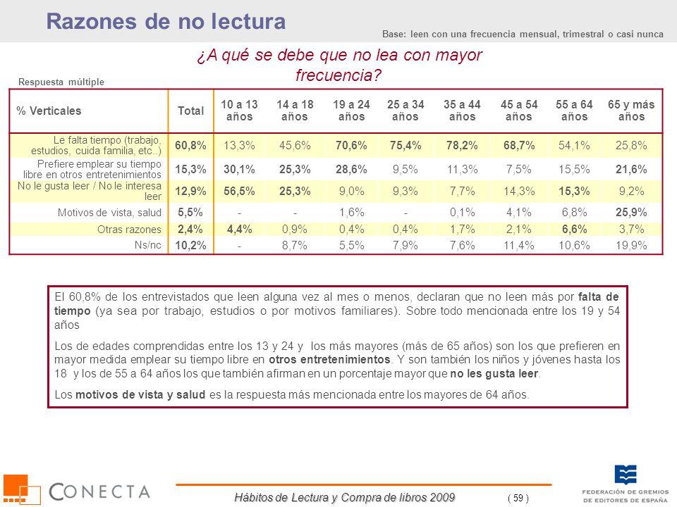 Hábitos de Lectura y Compra de libros 2009 ( 59 ) Razones de no lectura ¿A qué se debe que no lea con mayor frecuencia? % VerticalesTotal 10 a 13 años