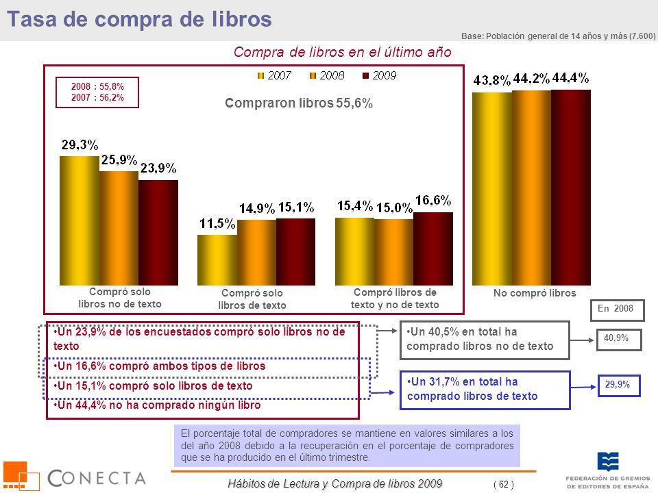 Hábitos de Lectura y Compra de libros 2009 ( 62 ) Tasa de compra de libros Compra de libros en el último año Compró solo libros no de texto Compraron
