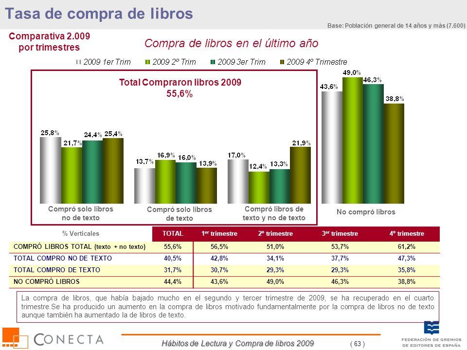 Hábitos de Lectura y Compra de libros 2009 ( 63 ) Compra de libros en el último año Compró solo libros no de texto Total Compraron libros 2009 55,6% C