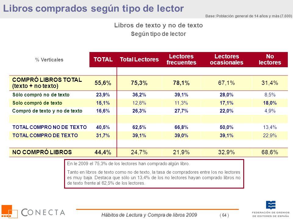 Hábitos de Lectura y Compra de libros 2009 ( 64 ) % Verticales TOTALTotal Lectores Lectores frecuentes Lectores ocasionales No lectores COMPRÓ LIBROS