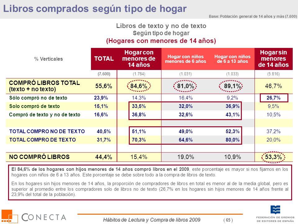 Hábitos de Lectura y Compra de libros 2009 ( 65 ) % Verticales TOTAL Hogar con menores de 14 años Hogar con niños menores de 6 años Hogar con niños de
