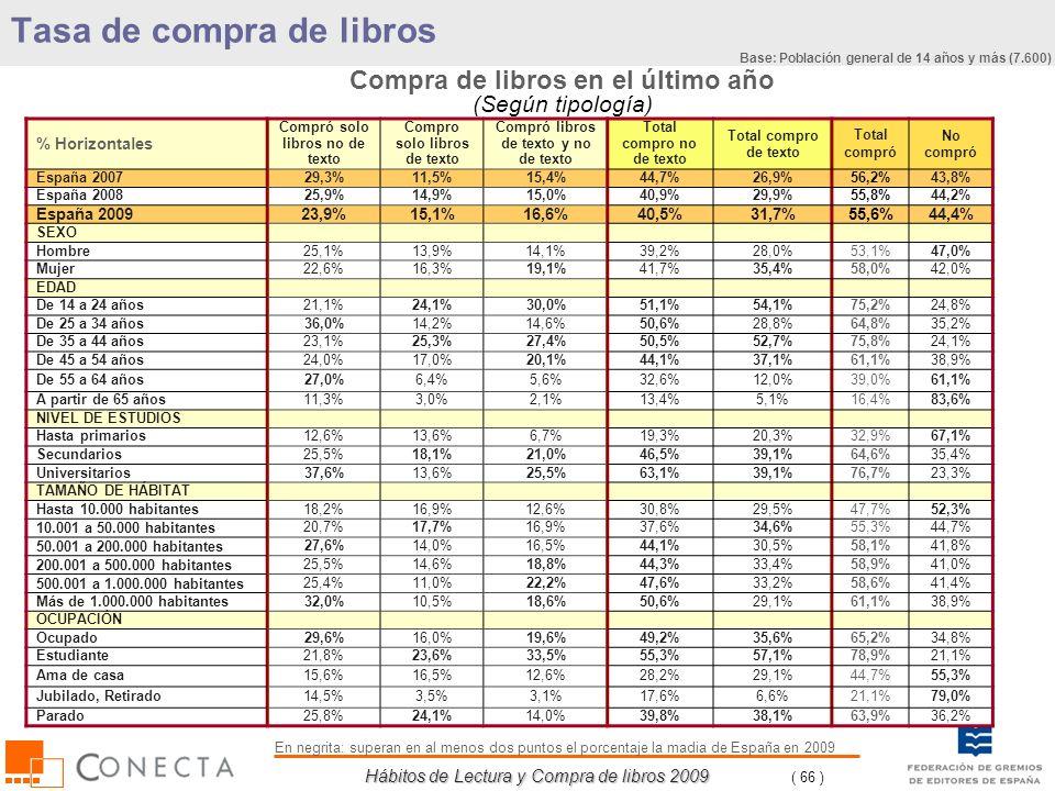 Hábitos de Lectura y Compra de libros 2009 ( 66 ) Compra de libros en el último año (Según tipología) % Horizontales Compró solo libros no de texto Co