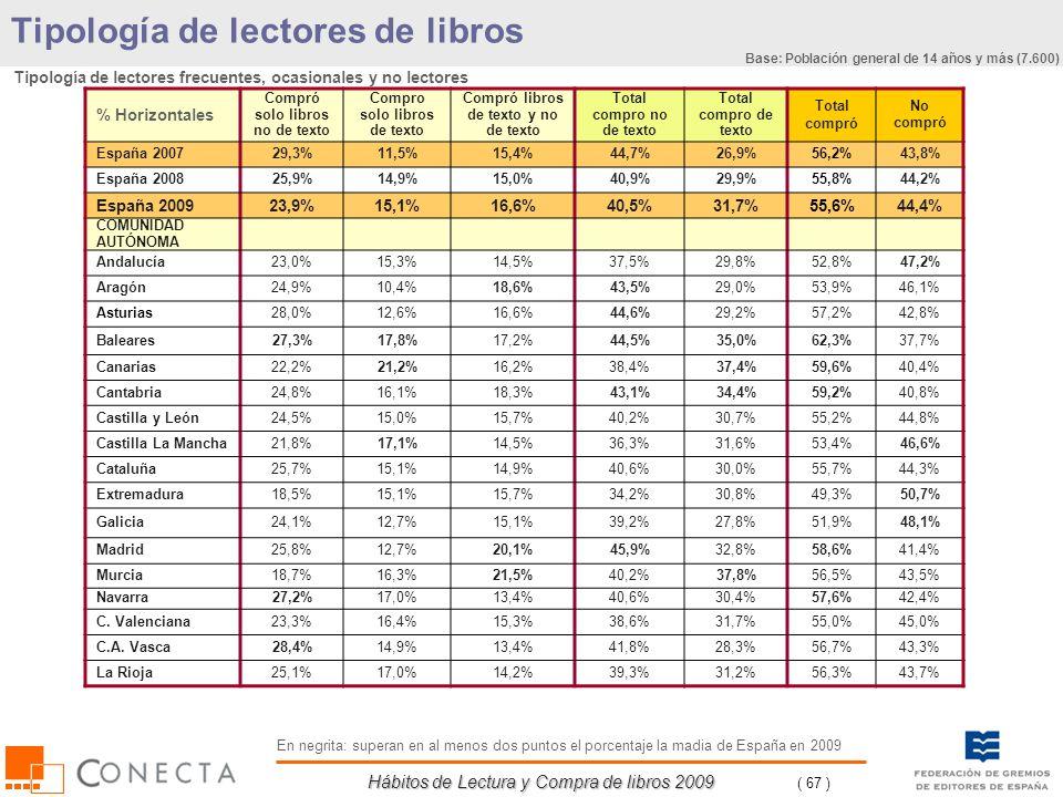 Hábitos de Lectura y Compra de libros 2009 ( 67 ) % Horizontales Compró solo libros no de texto Compro solo libros de texto Compró libros de texto y n