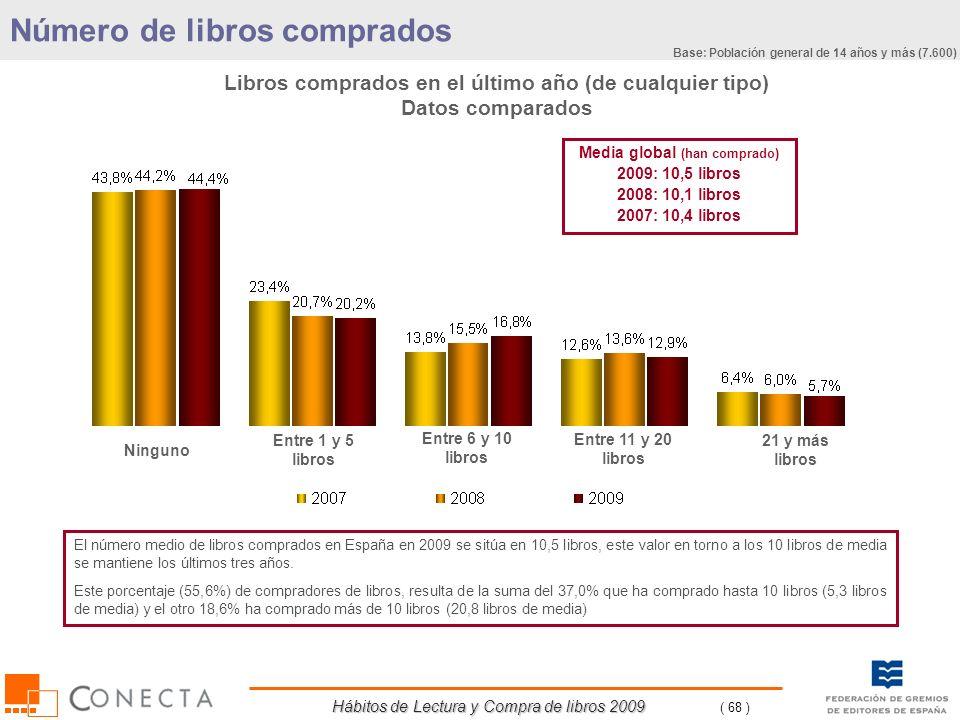 Hábitos de Lectura y Compra de libros 2009 ( 68 ) Libros comprados en el último año (de cualquier tipo) Datos comparados Número de libros comprados Ni