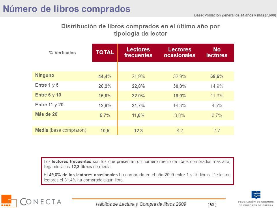 Hábitos de Lectura y Compra de libros 2009 ( 69 ) Distribución de libros comprados en el último año por tipología de lector % Verticales TOTAL Lectore