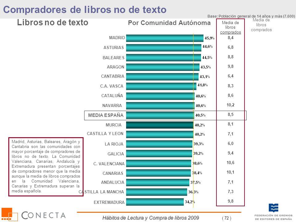 Hábitos de Lectura y Compra de libros 2009 ( 72 ) Compradores de libros no de texto Por Comunidad Autónoma Libros no de texto Madrid, Asturias, Balear
