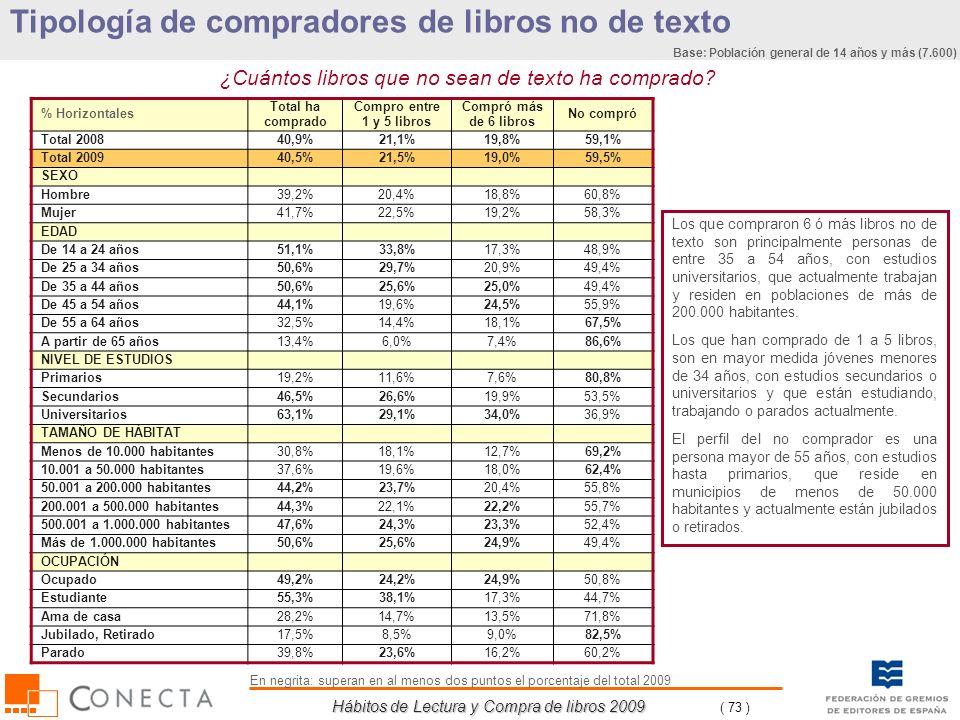 Hábitos de Lectura y Compra de libros 2009 ( 73 ) Tipología de compradores de libros no de texto % Horizontales Total ha comprado Compro entre 1 y 5 l