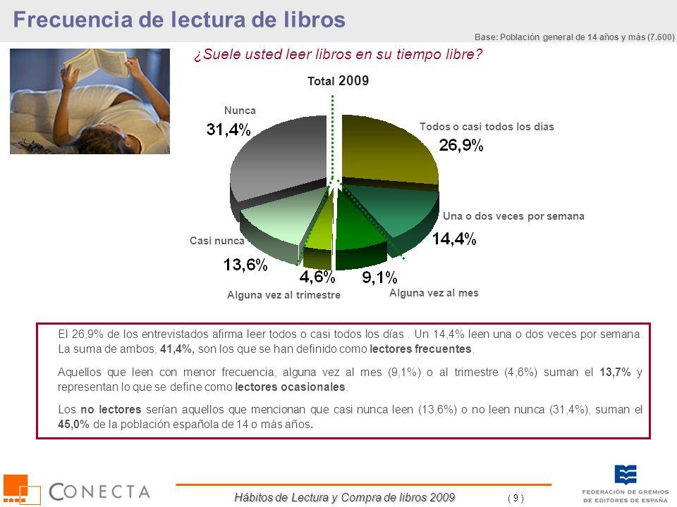 Hábitos de Lectura y Compra de libros 2009 ( 100 ) % Horizontales Ha ido a alguna biblioteca PúblicaUniversitariaEscolarBibliobús u otra Total 200829,2%87,7%15,7%5,2%1,3% Total 2009 27,9%86,7%17,6%5,4%1,3% SEXO Hombre27,5%84,2%18,4%5,1%2,0% Mujer28,3%89,0%16,8%5,7%0,7% EDAD De 14 a 24 años58,3%75,2%33,2%12,5%0,9% De 25 a 34 años32,3%83,5%24,5%2,6%2,1% De 35 a 44 años33,7%93,4%6,9%3,3%0,6% De 45 a 54 años19,0%94,7%5,5%2,7%1,8% De 55 a 64 años17,3%97,9%2,6%1,7%1,4% A partir de 65 años9,9%95,7%3,9%0,5%2,3% NIVEL DE ESTUDIOS Hasta primarios12,8%94,3%0,7%6,6%0,8% Secundarios30,8%88,5%10,5%7,4%2,0% Universitarios45,8%82,2%29,8%3,4%1,0% TAMAÑO DE HÁBITAT Hasta 10.000 habitantes25,9%89,2%12,1%8,1%2,8% 10.001 a 50.000 habitantes28,5%90,9%12,9%6,7%0,5% 50.001 a 200.000 habitantes27,7%84,3%23,2%2,6%0,2% 200.001 a 500.000 habitantes28,0%82,6%21,3%7,7%0,7% 500.001 a 1.000.000 habitantes24,4%72,2%34,4%3,0%- Más de 1.000.000 habitantes32,8%88,0%15,5%2,1%3,9% OCUPACIÓN Ocupado28,5%91,0%14,7%3,1%1,5% Estudiante67,6%70,9%32,8%13,5%1,1% Ama de casa16,7%94,2%5,6%2,1%0,4% Jubilado, Retirado12,0%97,9%2,6%0,4%1,4% Parado26,4%92,3%11,0%-2,3% Base: ha ido a una biblioteca (2.121) Base: Población general de 14 años y más (7.600) Bibliotecas TOTAL POBLACIÓN En negrita: superan en al menos dos puntos el porcentaje del total 2009