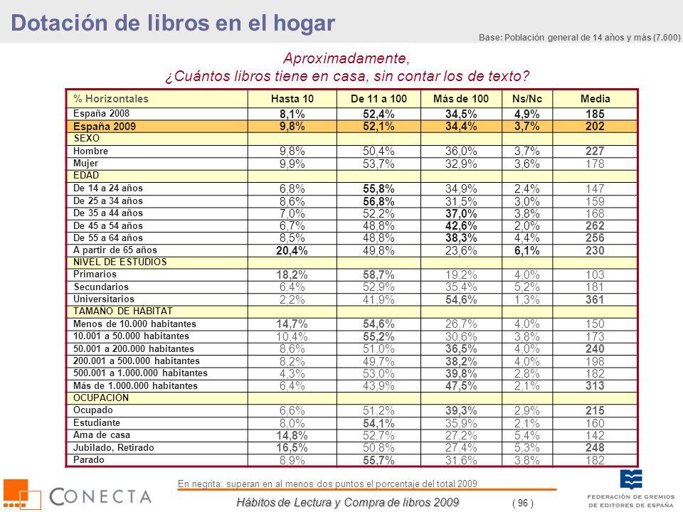 Hábitos de Lectura y Compra de libros 2009 ( 96 ) % HorizontalesHasta 10De 11 a 100Más de 100Ns/NcMedia España 2008 8,1%52,4%34,5%4,9%185 España 2009