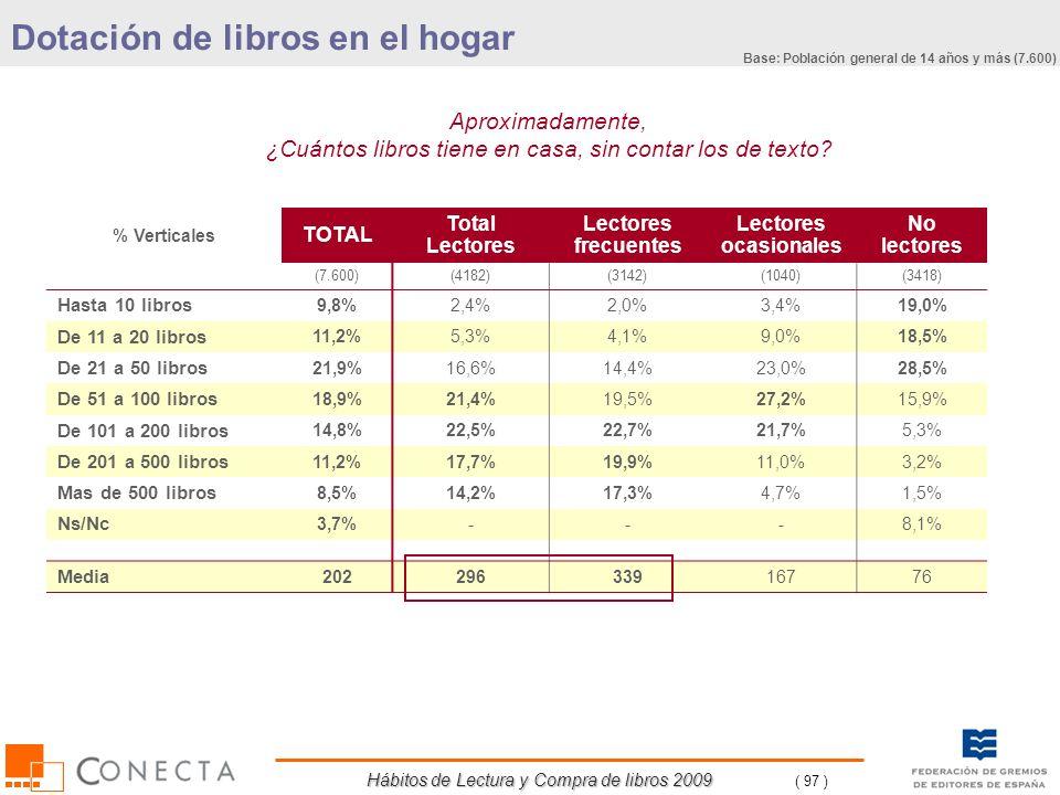Hábitos de Lectura y Compra de libros 2009 ( 97 ) % Verticales TOTAL Total Lectores Lectores frecuentes Lectores ocasionales No lectores (7.600)(4182)