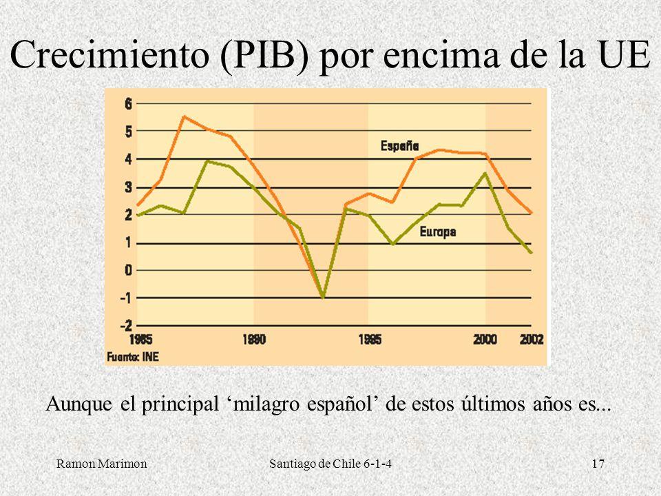 Ramon MarimonSantiago de Chile 6-1-417 Crecimiento (PIB) por encima de la UE Aunque el principal milagro español de estos últimos años es...
