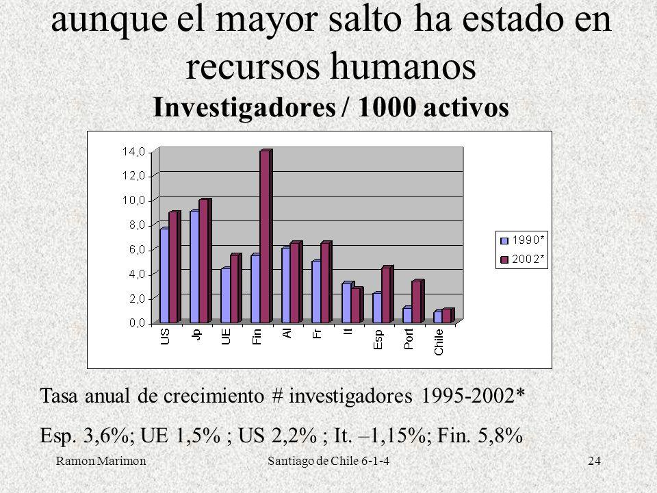 Ramon MarimonSantiago de Chile 6-1-424 aunque el mayor salto ha estado en recursos humanos Investigadores / 1000 activos Tasa anual de crecimiento # i